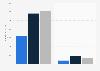 Umsatz von HBO bis 2018 (nach Segmenten)