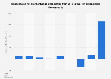 South Korea Kakao's annual net profit 2013-2017