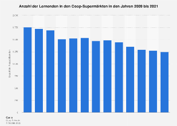Auszubildende von Coop Schweiz im Lebensmitteldetailhandel bis 2018