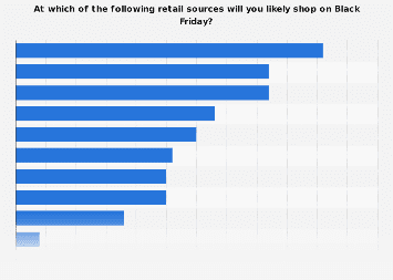 Leading Black Friday shopping channels among U.S. consumers 2017
