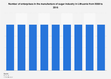 Lithuania: number of enterprises in the manufacture of sugar industry 2008-2014