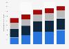 Anzahl der Mitarbeiter von Kabel Deutschland nach Tätigkeitsfeld 2016