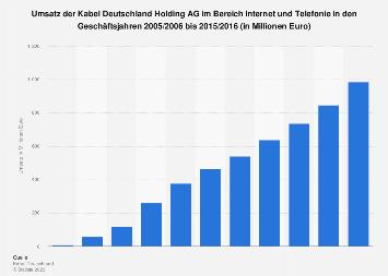 Umsatz von Kabel Deutschland mit Internet/Telefonie bis 2016