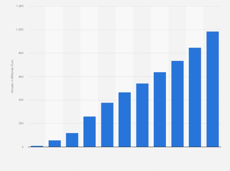 Kabel Deutschland Umsatz Mit Internet Telefonie Bis 2016 Statistik