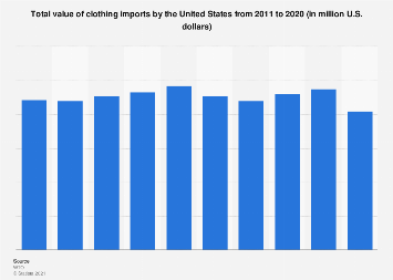 Total value of U.S. clothing imports 2011-2018