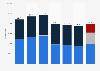 Beschäftigtenzahl der Continental AG nach Segmenten bis 2018