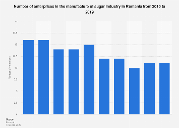 Romania: number of enterprises in the manufacture of sugar industry 2008-2014