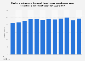 Sweden: manufacturers of cocoa, chocolate & sugar confectionery 2008-2014