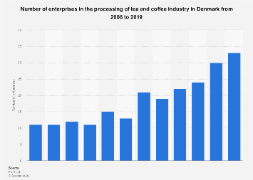 Denmark: number of tea and coffee processing enterprises 2008-2015