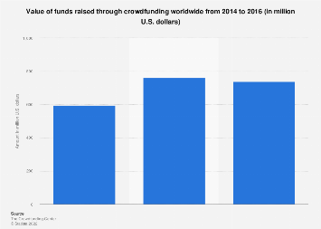 Value of funds raised through crowdfunding globally 2014-2016