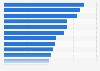Branchen, aus denen man gern mehr Kundenmagazine hätte in Österreich 2014