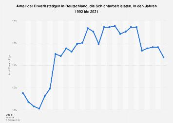 Anteil der Erwerbstätigen in Deutschland, die Schichtarbeit leisten, bis 2016