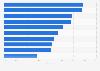 Umfrage zu Geldsparmaßnahmen in Österreich 2014