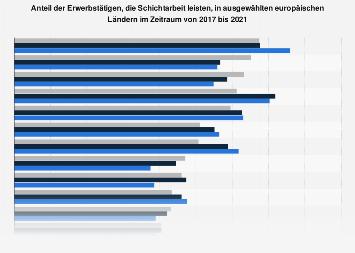 Schichtarbeit - Anteil der Erwerbstätigen in ausgewählten europäischen Ländern 2016