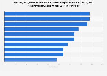 Ranking deutscher Online-Reiseportale nach Usability 2014