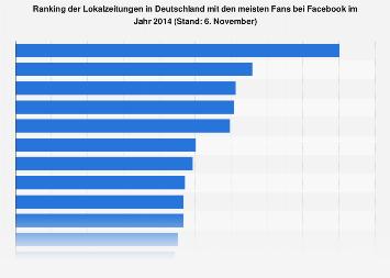 Ranking der Lokalzeitungen mit den meisten Fans bei Facebook 2014
