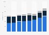 Umsätze der New York Times Company bis 2016 (nach Segmenten)