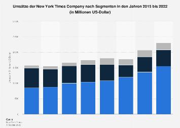 Umsätze der New York Times Company bis 2018 (nach Segmenten)