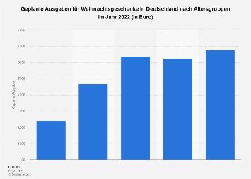 Geplante Ausgaben für Weihnachtsgeschenke in Deutschland nach Altersgruppen 2018