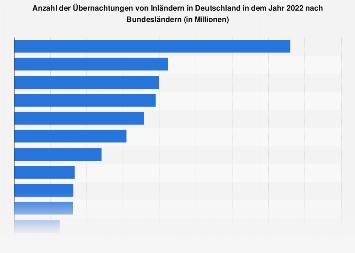 Inlandsübernachtungen in Deutschland nach Bundesländern 1997 und 2017
