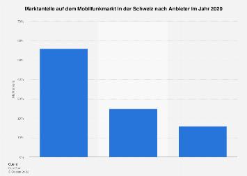 Marktanteile auf dem Mobilfunkmarkt in der Schweiz 2016