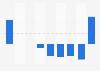 Gewinn/Verlust des Bundesligisten Hertha BSC bis 2014