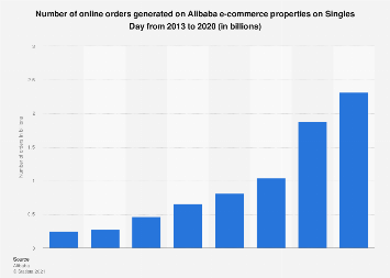 Alibaba: number of e-commerce orders placed on Singles Day 2013-2018