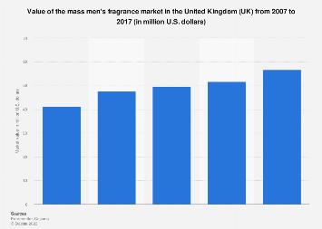 Mass men's fragrance market value in the United Kingdom (UK) 2007-2017