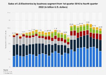 LG Electronics revenue by segment 2014-2018, by quarter