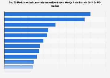 Medizintechnik - Führende Unternehmen nach Wert je Aktie 2014