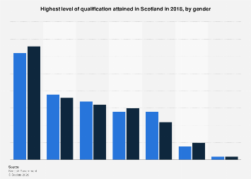 Education level by gender Scotland 2017   Statista