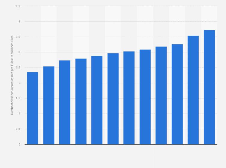 a95f69bf738769 Durchschnittlicher Jahresumsatz pro Filiale in den Drogeriemärkten Rossmann  in Deutschland in den Jahren von 2011 bis 2018 (in Millionen Euro)