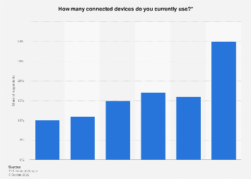 United Kingdom: number of connected devices per person 2017
