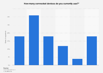 Turkey: number of connected devices per person 2017