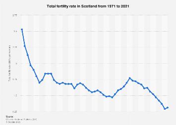 Scotland: total fertility rate 2000-2016