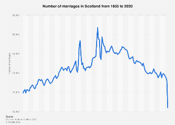 Number of marriages in Scotland 2000-2017