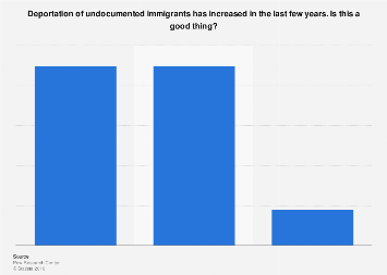 Public opinion on increased deportation of illegal immigrants in the U.S. 2014