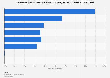 Entbehrungen in Bezug auf die Wohnung in der Schweiz 2016