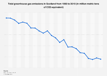 Scotland: greenhouse gas emissions 1998-2015