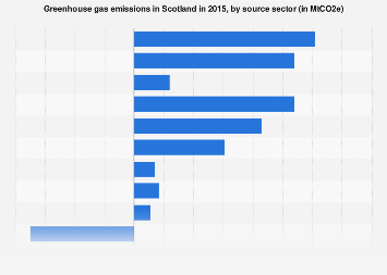 Scotland: greenhouse gas emissions by sector 2013