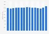 Umsatz von Carrefour in Frankreich bis 2018