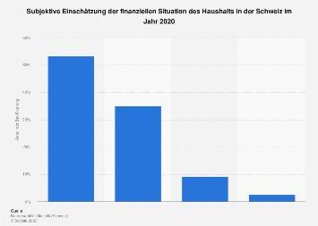 Finanzielle Situation des Haushalts in der Schweiz 2016