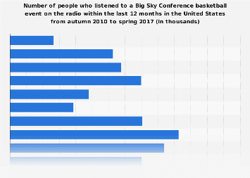 Listeners of Big Sky Conference basketball events in the U.S. 2017