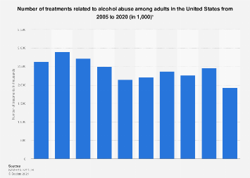 Alcohol-related treatments among adults in the U.S. 2005-2016