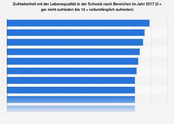 Zufriedenheit mit der Lebensqualität in der Schweiz nach Bereichen 2015