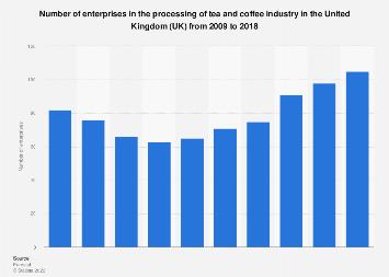 United Kingdom: number of tea and coffee processing enterprises 2008-2015