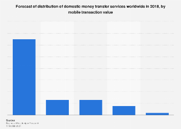 Distribution of domestic money transfer services 2018, by mobile transaction value