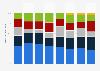 Verteilung der Auftragseingänge der Andritz AG nach Region weltweit 2016