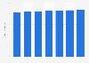 Prognose zum Anteil der Mobiltelefonnutzer in Dänemark bis 2019