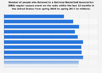 National Basketball Association (NBA) regular season event radio listeners in the U.S. 2017
